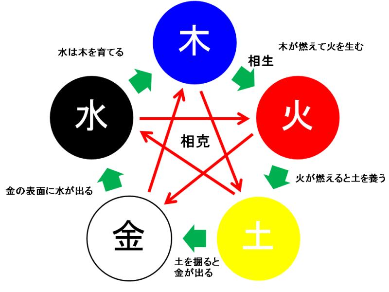 七夕 七夕 短冊の作り方 : 陰陽五行説(3/4) | 潤いなら ...