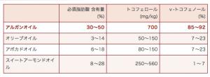 オーガニックオイルの成分比較表